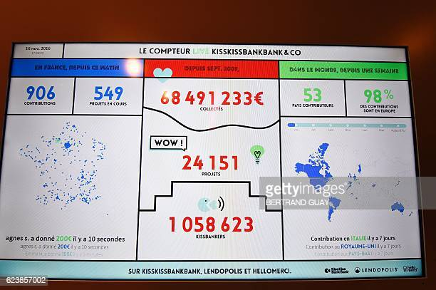 A picture taken on November 17 2016 shows a panel indicating statistics of the crowdfunding platform KissKissBankBank at the company's headquarters...