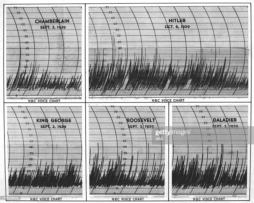 Voice Graph Comparisons Of The 1939 World Leaders Taken During Historic Pronouncemnts