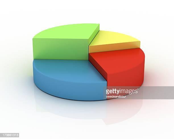 Gráfico circular em verde, vermelho, azul e amarelo