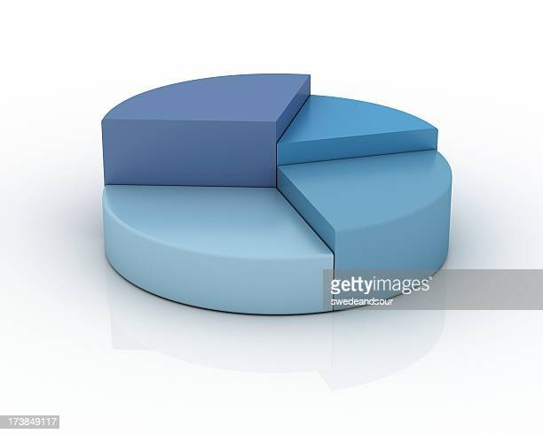 Pie Chart in shades of blue