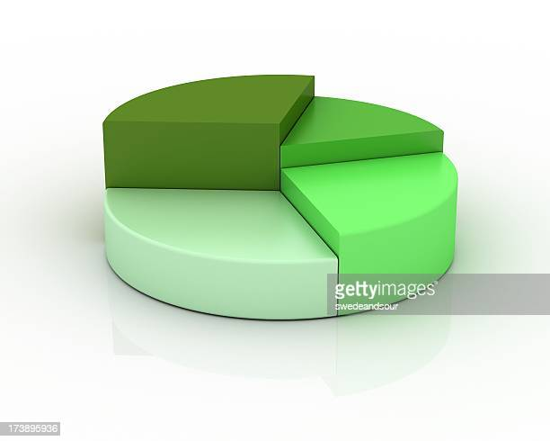 Diagramme en camembert dans des nuances de vert