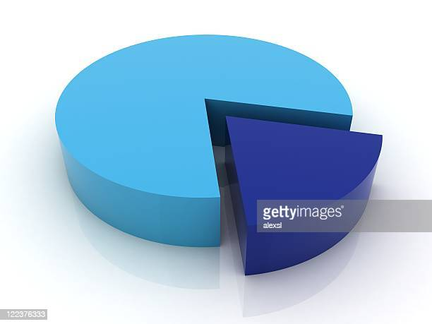 80/20% - pie chart series - pie chart stock pictures, royalty-free photos & images