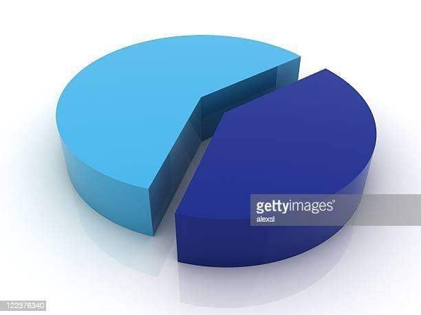 60/40% - Pie Chart Series