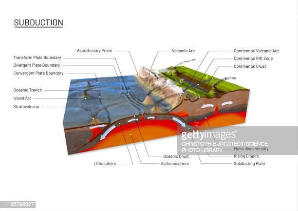 plate tectonics, illustration - plate tectonics stock photos and pictures
