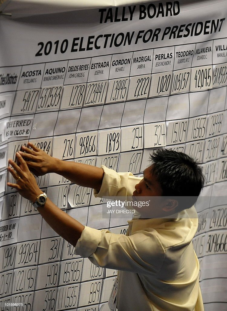 A plenary official posts figures at a tally board during the resumption of national canvassing for the May 10 presidential elections at the House of Representatives in Quezon City suburban Manila on June 2, 2010. Benigno Aquino could be officially declared winner of the Philippine presidential election on June 15, senior legislators said, despite ongoing inquiries into alleged vote cheating. An unofficial count of over 90 percent of the votes has given the 50-year-old Aquino an insurmountable lead and almost all of his major rivals have conceded to him, but by law only the parliament can declare the winner.