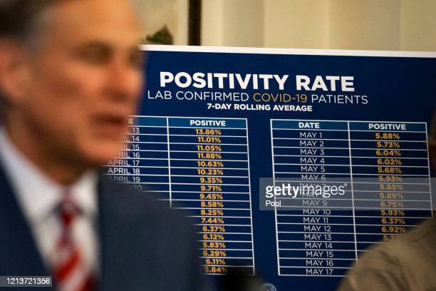 A Positivity Rate chart showing the rate of labconfirmed COVID19 patients is positioned behind Texas Governor Greg Abbott as he announces the...