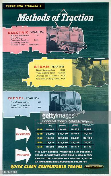 Poster produced for British Railways comparing the number of electric, steam and diesel locomotives in operation during the year 1956. The poster...