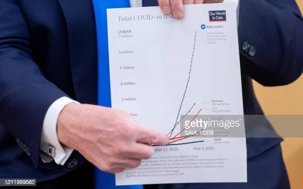 President Donald Trump holds up a chart showing the rates of COVID-19 testing around the world during a meeting with the Governor of Iowa in the Oval...