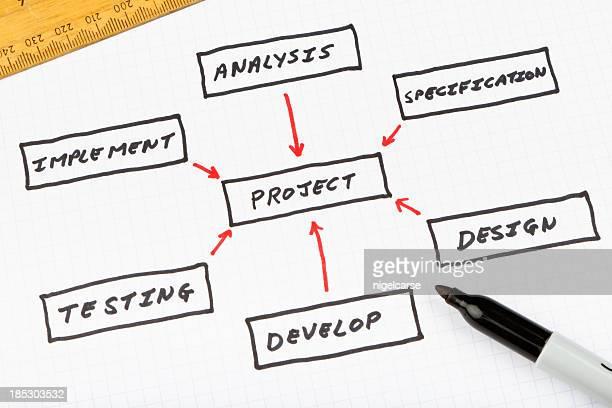 プロジェクト管理フローチャート
