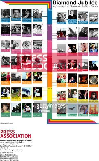 Queen Elizabeth II graphic timeline