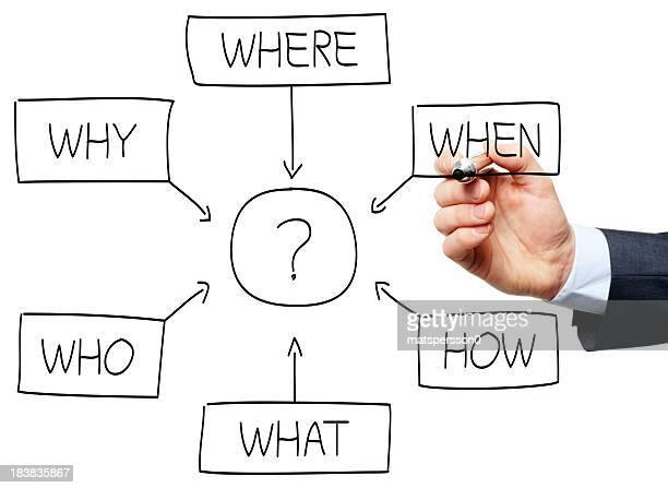 Question flowchart drawn by a business man