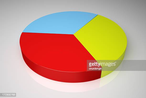 red, yellow and blue equally represented in a pie chart - pie chart stock pictures, royalty-free photos & images