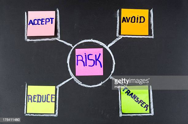 Risk management flow chart on a blackboard