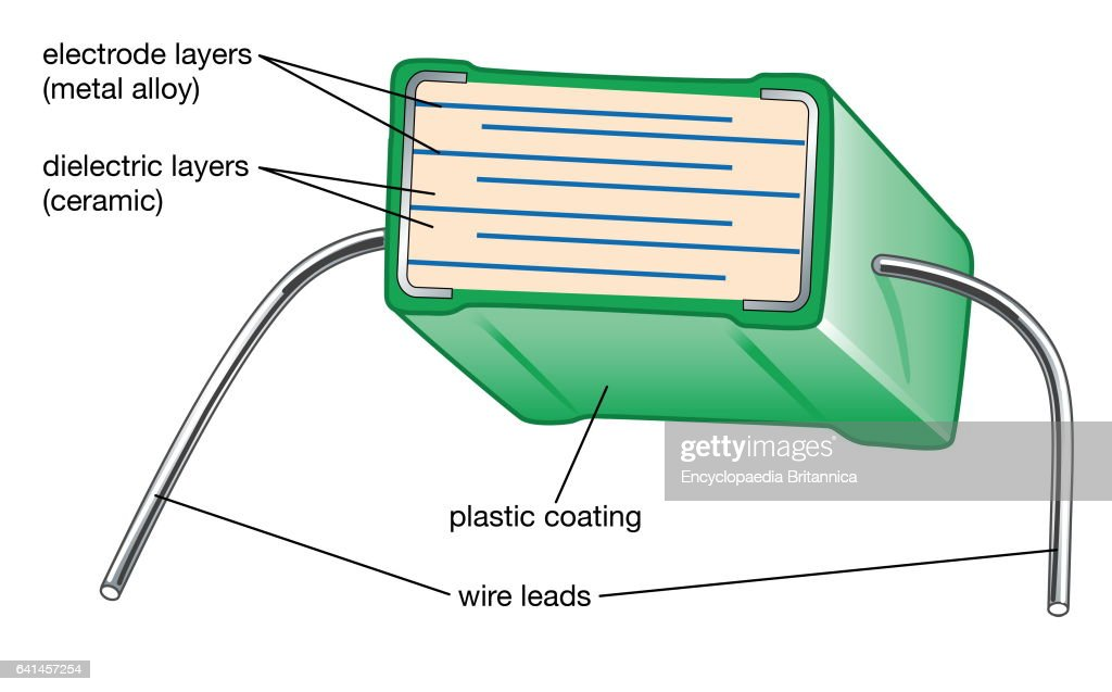 schematic diagram of a multilayer capacitor, showing alternating layers of  metal electrodes and ceramic dielectric