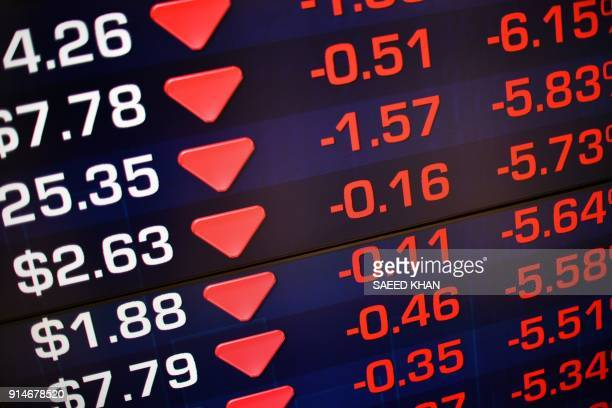 A screen at the Australian Securities Exchange displays losses in early trading in Sydney on February 6 2018 Australian stocks slumped 258 percent at...