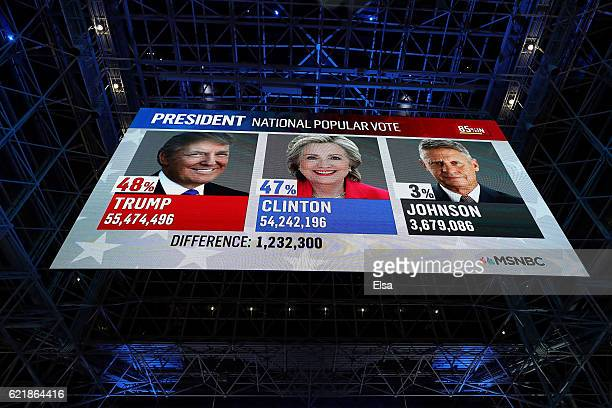 Screen displays the popular vote favoring Donald Trump on election night for Democratic presidential nominee former Secretary of State Hillary...
