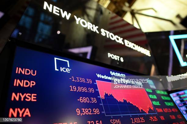 A screen shows the graph of the Dow industrial average after closing bell at the New York Stock Exchange on March 18 2020 at Wall Street in New York...