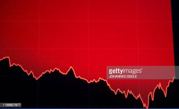 A TV screen shows the numbers after the closing bell at the New York Stock Exchange on August 5 2019 at Wall Street in New York City Wall Street...