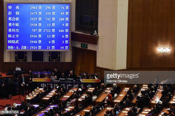 A screen shows the result of the elections during the sixth plenary session of the National People's Congress at the Great Hall of the People on...