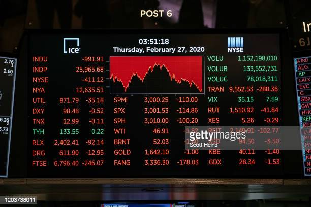 Screens show drops in stock prices on the floor of the New York Stock Exchange on February 27, 2020 in New York City. With concerns growing about how...
