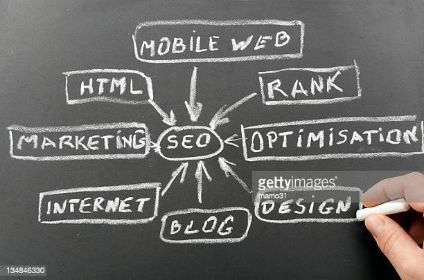 seo - digital marketing foto e immagini stock