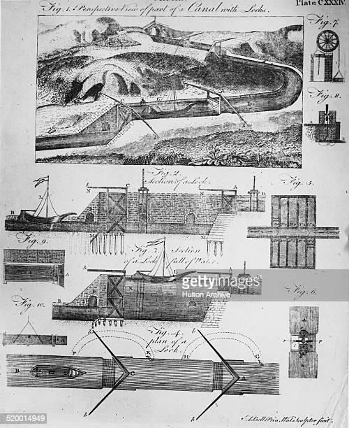 A series of diagrams showing the design and function of a canal lock system circa 1770 The illustrations show a stretch of canal with locks sections...