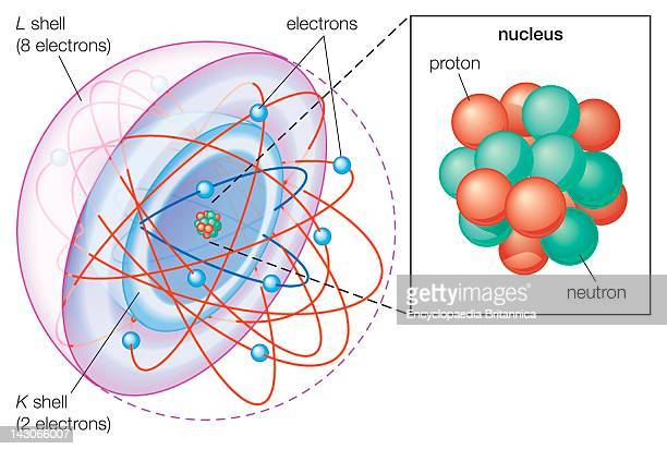 Shell Atomic Model In The Shell Atomic Model Electrons Occupy Different Energy Levels Or Shells The K And L Shells Are Shown For A Neon Atom