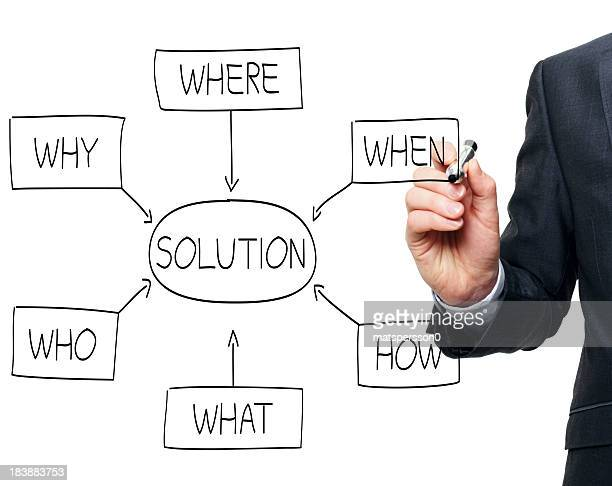 Solution flowchart drawn by a business man