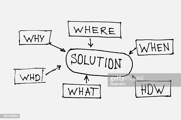 Solution plan