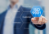 ISO 9001 standard for quality management of organizations