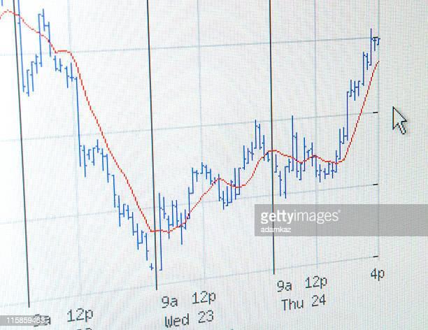 Stock Chart Computer Screen