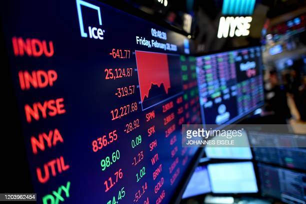 Stock market charts are seen during the opening bell at the New York Stock Exchange on February 28, 2020 at Wall Street in New York City. - Losses on...
