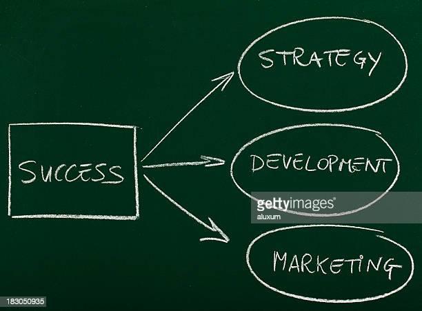 Strategien für Erfolg