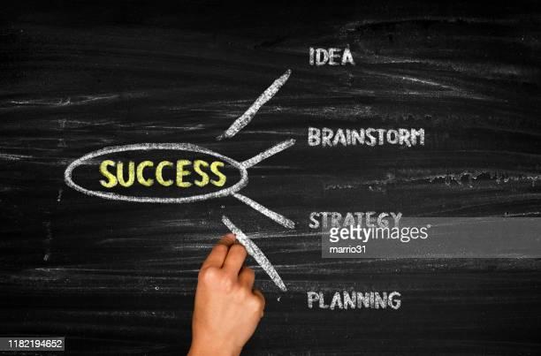 success concept blackboard