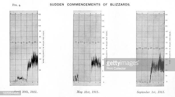 Sudden Commencements of Blizzards April 30th 1911 May 31st 1911 September 1st 1911' The final expedition of British Antarctic explorer Captain Robert...
