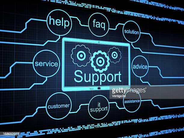 Support-Konzept