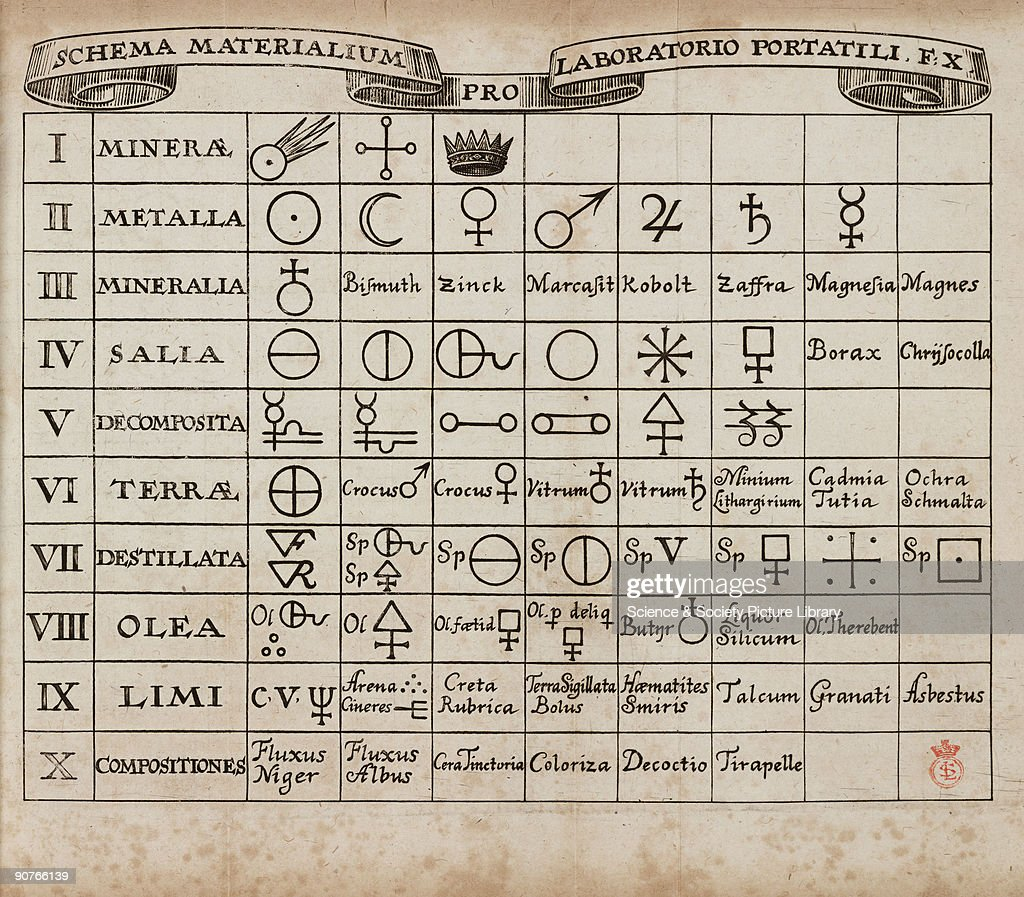 Materials schema for portable furnace 1689 pictures getty images table of alchemical symbols for various substances including borax cobalt and zinc illustration biocorpaavc Choice Image