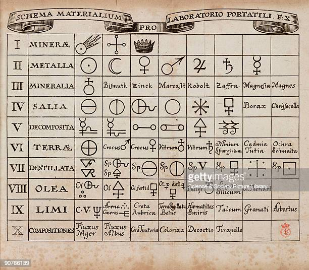 Table of alchemical symbols for various substances including borax cobalt and zinc Illustration from �Tripus Hermeticus Fatidicus� by Johann Joachim...
