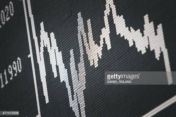 The chart of Germany's share index DAX is on display at the German Stock Exchange in Frankfurt am Main, western Germany, on April 28, 2015. AFP PHOTO...
