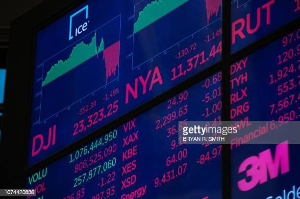 The closing numbers are displayed after the closing bell of the Dow Industrial Average at the New York Stock Exchange on December 19 2018 in New York...