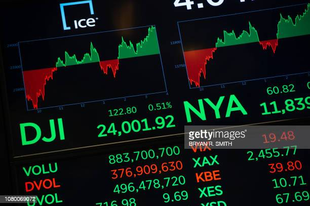 The closing numbers are displayed after the closing bell of the Dow Industrial Average at the New York Stock Exchange on January 10 2019 in New York...
