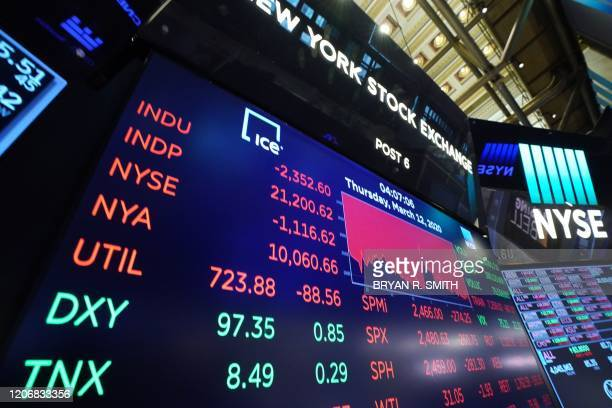The closing numbers are displayed after the closing bell of the Dow Industrial Average at the New York Stock Exchange on March 12, 2020 in New York....