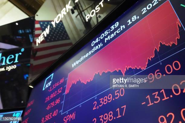 The closing numbers are displayed after the closing bell of the Dow Industrial Average at the New York Stock Exchange on March 18 2020 in New York...