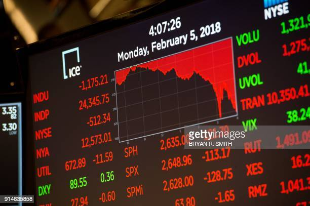 The closing numbers are displayed after the closing bell of the Dow Industrial Average at the New York Stock Exchange on February 5 2018 in New York...