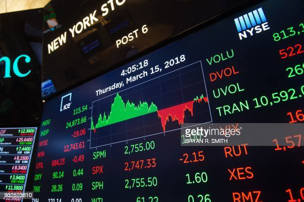 The closing numbers are displayed after the closing bell of the Dow Industrial Average at the New York Stock Exchange on March 15 2018 in New York /...