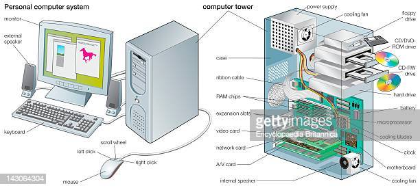 The Components Of A Personal Computer System