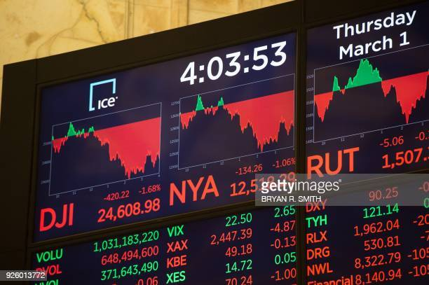 The day's closing numbers are displayed after the closing bell of the Dow Industrial Average at the New York Stock Exchange on March 1 2018 in New...