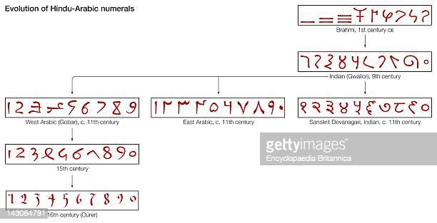 The Evolution Of HinduArabic Numerals From The 1St Century To The 16Th Century