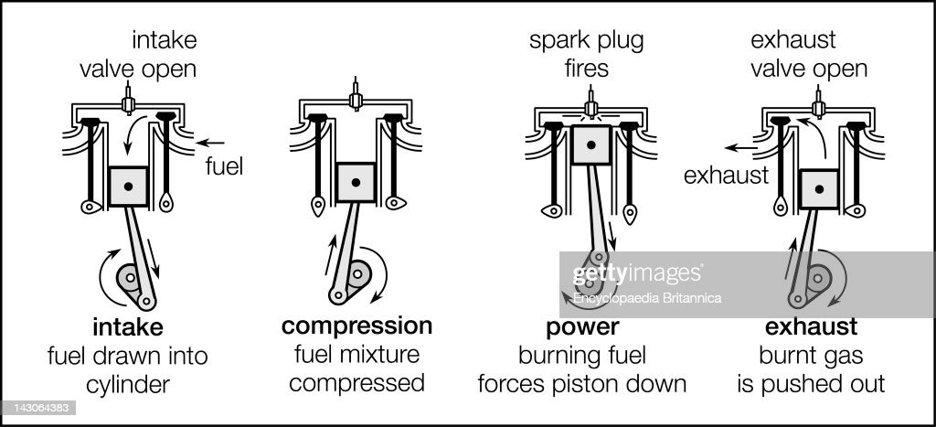 the four strokes of a four stroke cycle engine intake, compression 4 stroke engine cylinder the four strokes of a four stroke cycle engine intake, compression, power