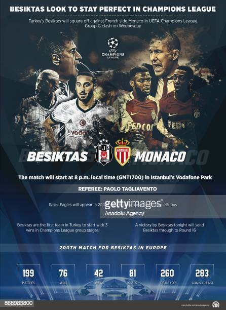 The infographic with the title 'Besiktas look to stay perfect in champions league' created on November 01 2017 in Ankara Turkey Turkeys Besiktas will...